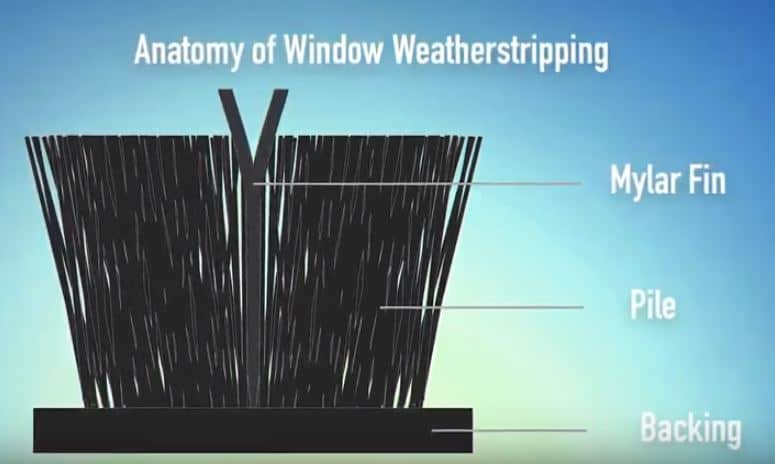 The mylar fin makes window weatherstripping stronger, ensuring a tighter seal
